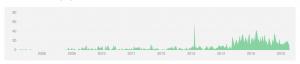 杂谈——小米,小米的数据库,数据库——HBase与Cassandra